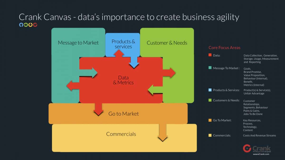 data centric canvas
