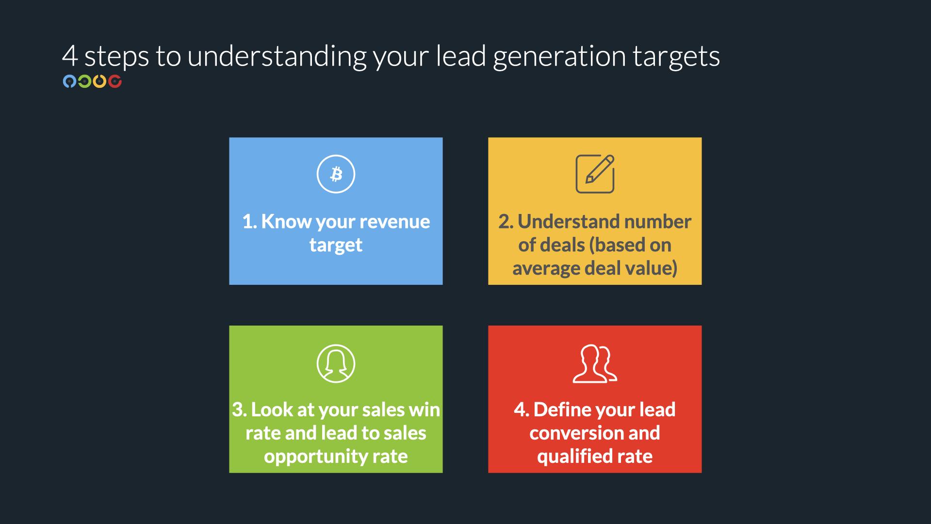 lead generation targets