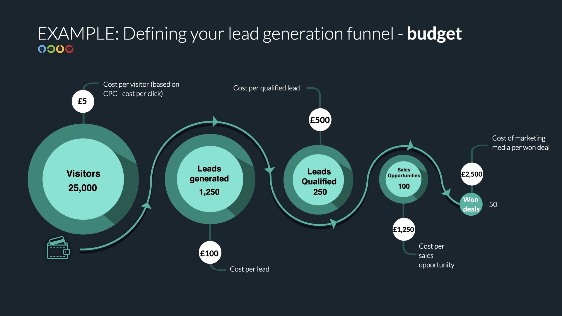 lead generation budget