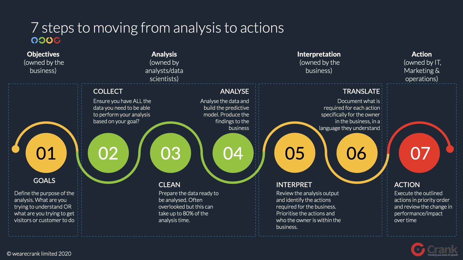 analytics in marketing